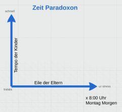 Family Lessons: Zeit Paradoxon