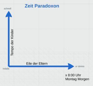 paradoxon1