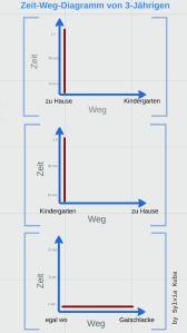 Family Lessons: Zeit Weg