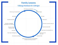 Family Lessons: Fußweg Kreislauf