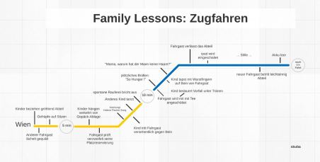 Family Lessons: Zugfahren