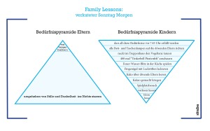 bedürfnispyramide.fetig